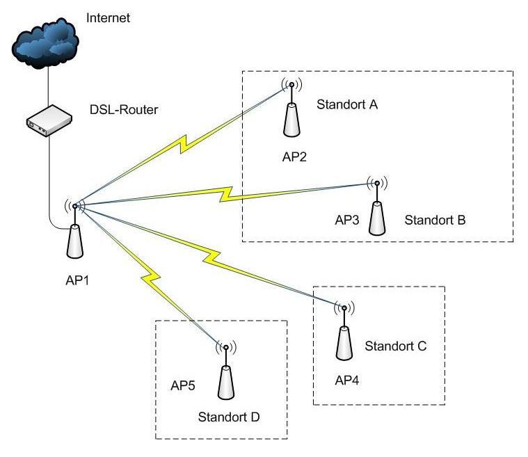 Einrichten eines WLANs für Gäste / Sicheres & unsicheres Netz ...